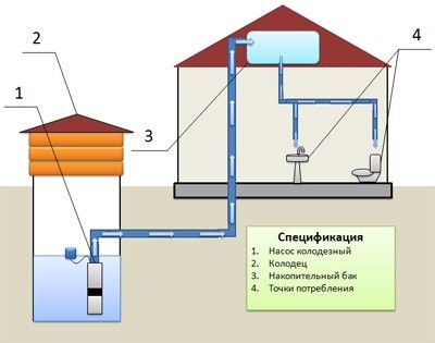 Водоснабжение загородного дома монтаж и установка водопровод под ключ